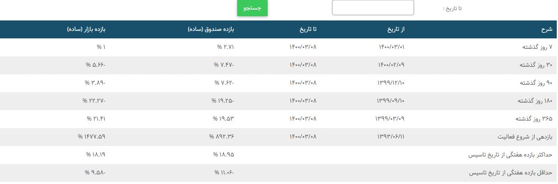 بازده صندوق امین تدبیرگران فردا (ETF)