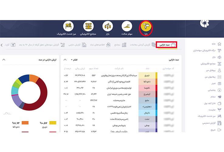 سبد دارایی سایت ذینفعان بازار سرمایه ddn.csdiran.com