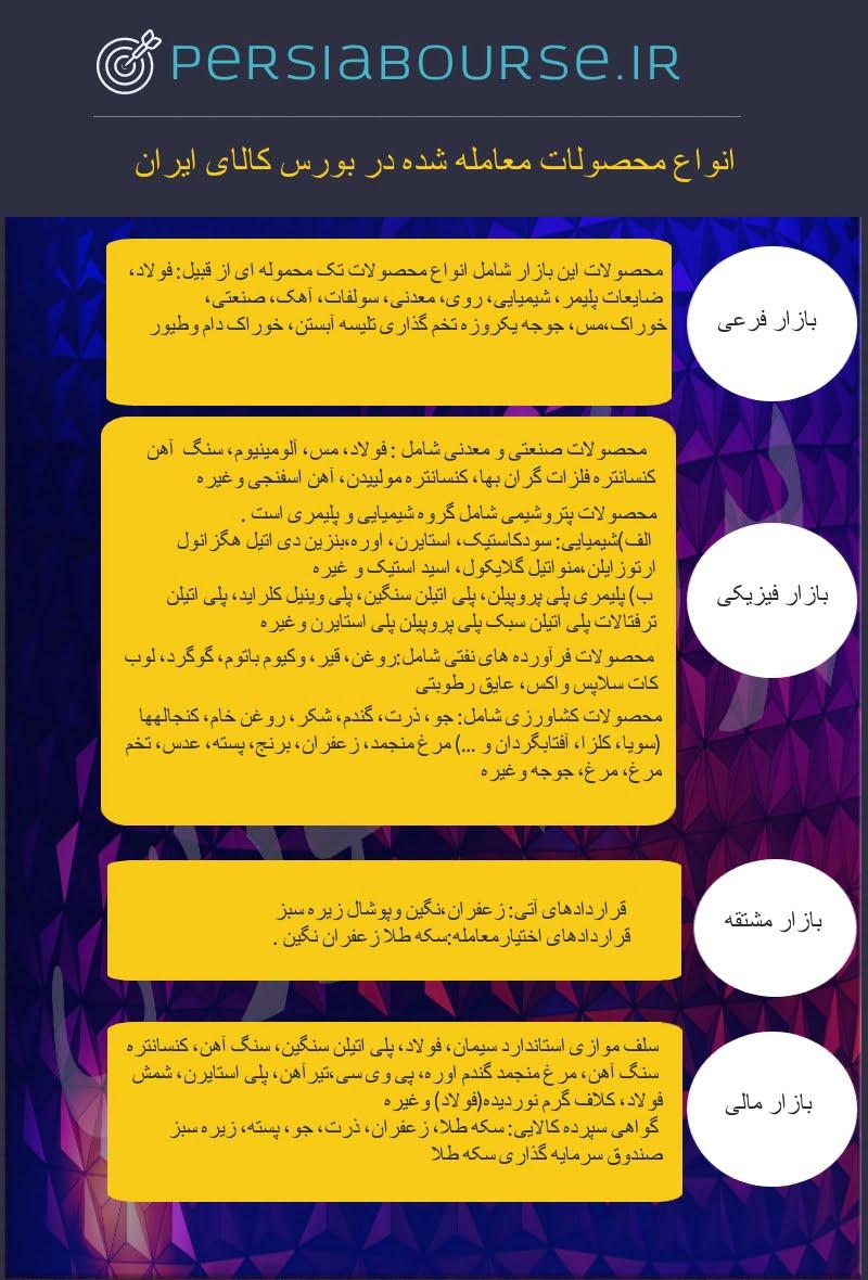 انواع محصولات معامله شده در بورس کالای ایران